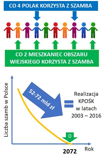 scieki_niezurbanizowane_stat_polska.png