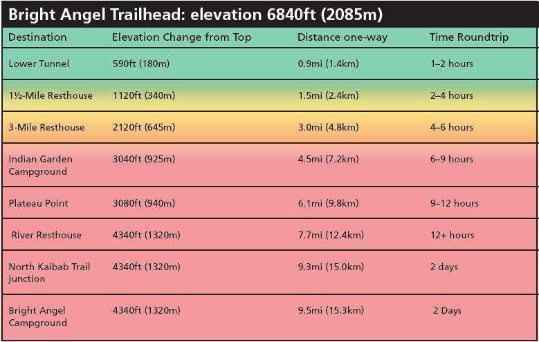 Grand Canyon - lista szlaków i punktów w ramach Bright Angel Trailhead