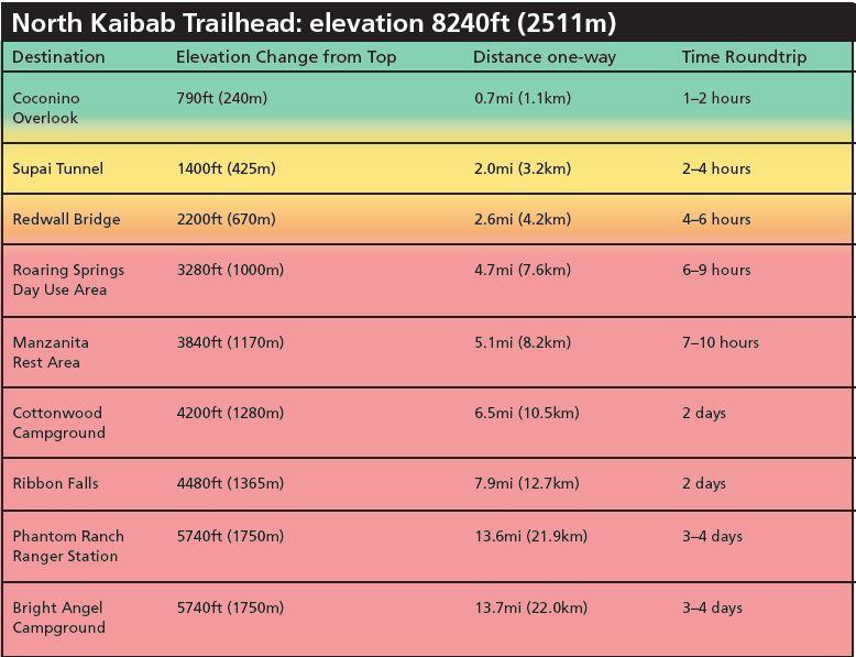 Grand Canyon - lista szlaków i punktów w ramach North Kaibab Trailhead