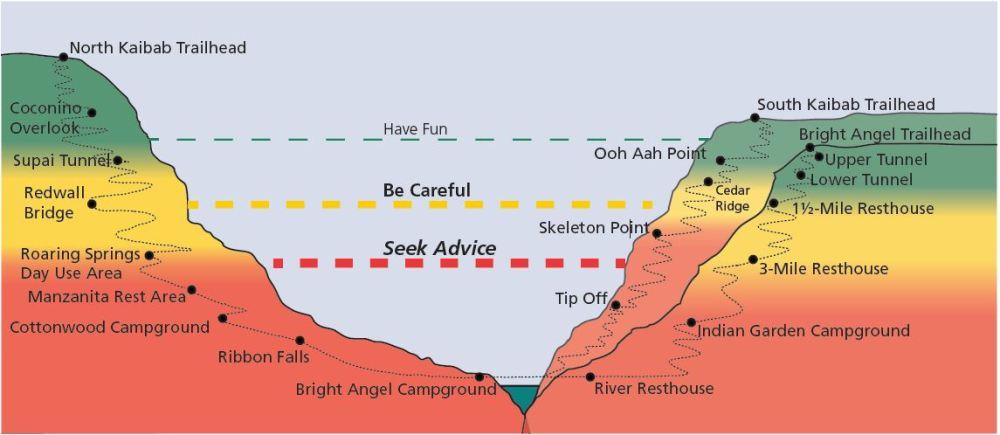 Grand Canyon - charakterystyka szlaków trekkingowych.