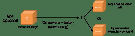 Schéma explicatif du fonctionnement des types optionnels