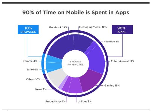 Mobile App Swiftspeed Appcreator