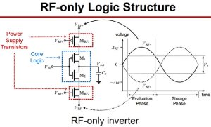 RF-only logic structure