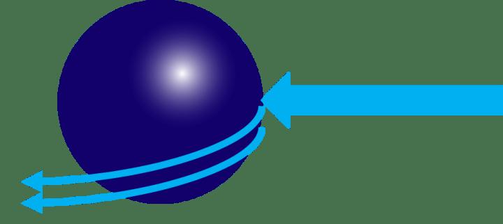 球体に対する水の動き