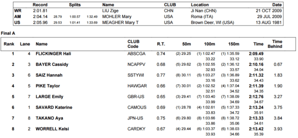 women-200-fly-indy