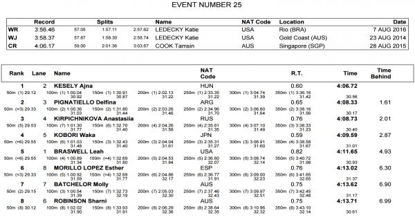 womens-400-free-finals-world-juniors