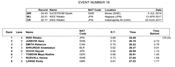 womens-50-fly-finals-fina-world-juniors