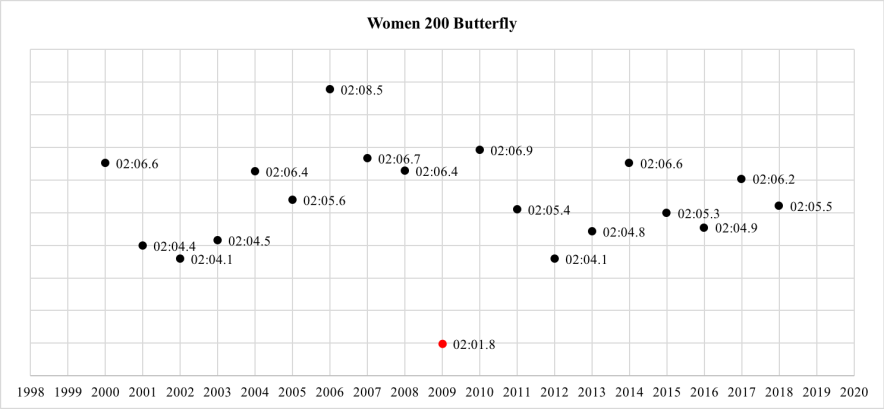 women-200-fly-world-record-progression