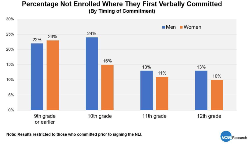 Percentage not enrolled where they first verbally committed