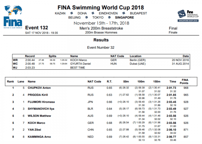 200-breast-men-singapore
