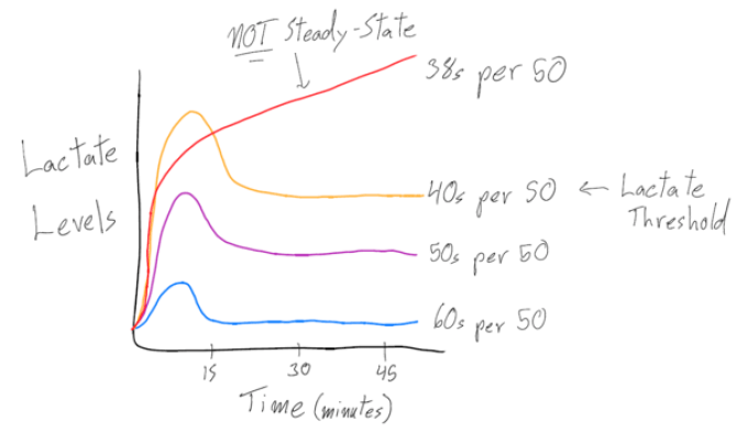 graph-50s-lactate-threshold