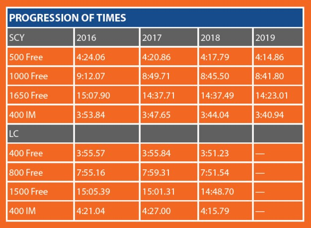 Robert Finke Progression of Times Chart Swimming World July 2019 How They Train