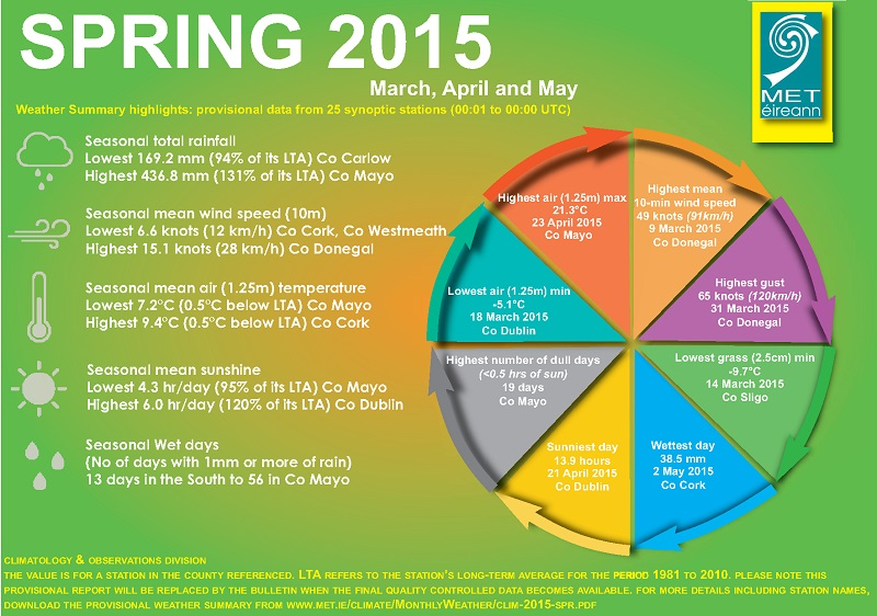2015 Spring Weather Stats For Mayo