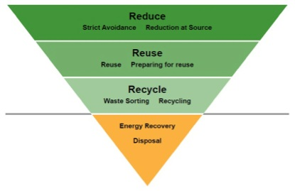 reduce reuse recycle triangle