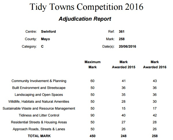 2016 National Tidy Towns Winners Announced