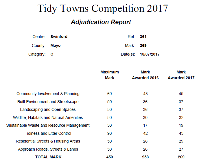 2017 Swinford tidy towns result