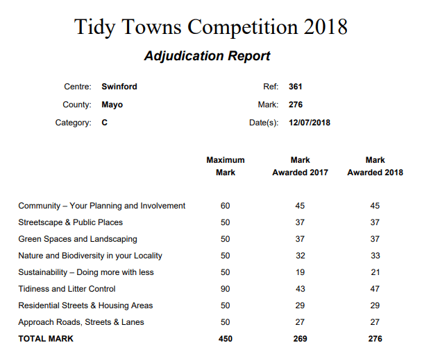 2018 tidy towns results Swinford