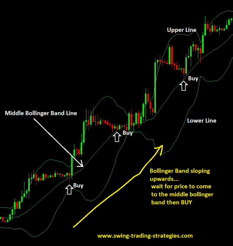 Middle Bollinger Band Forex Trading Strategy