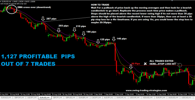Best Trend Trading Strategy For Capturing Big Profits