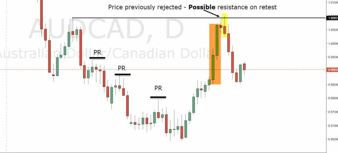 Price Action Swing Trading With AUDCAD Forex Pair