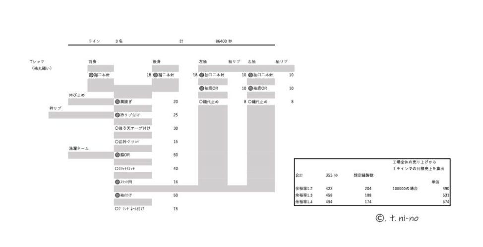 Tシャツ工程分析の例