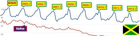レゲエの人気が落ちてる説は大嘘。だけど夏に人気はかなり本当!