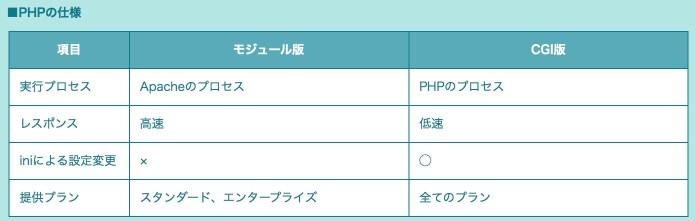PHP、モジュール版とCGI版の違いを比較