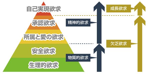 マズローの欲求5段階説「欲求」の図