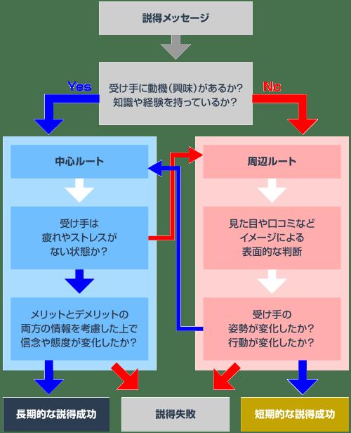 ELM:中心ルートと周辺ルートのイメージ