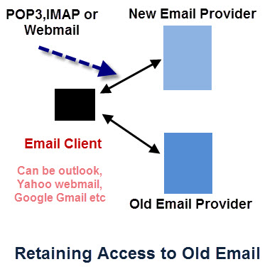 Retain-access-old-email