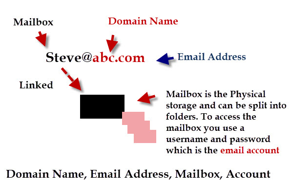 email-domain-address