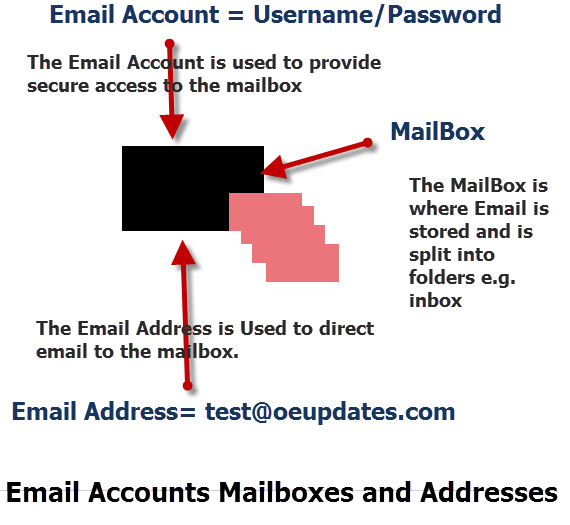 email-mailbox-acount-address