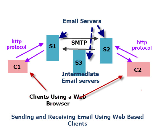 send-receive-email-process-webmail