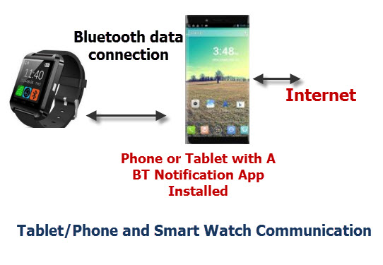 tablet-watch-communication