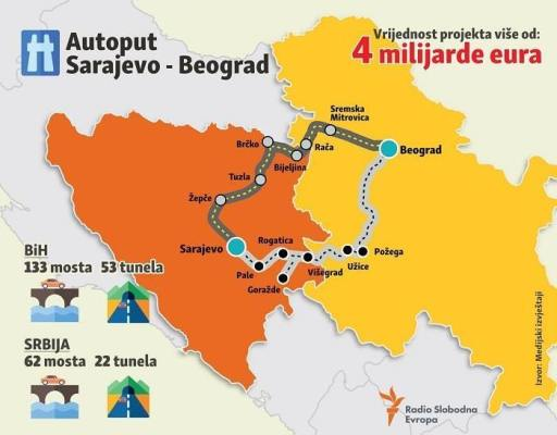 Pocela Izgradnja Oba Kraka Autoputa Sarajevo Beograd Swissbih Intern Consulting