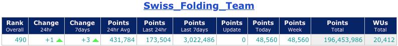 SFT - Posizione in classifica: 490