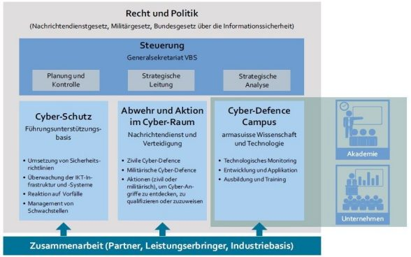 Aktionsplan CyberCampus