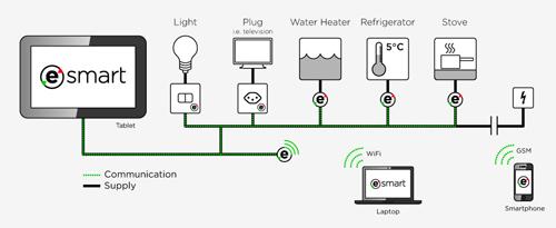 eSmart, vos économies d'énergie