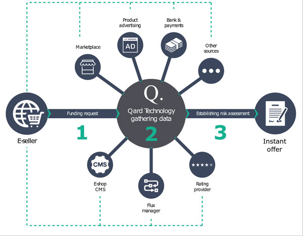 qard finance marketplace