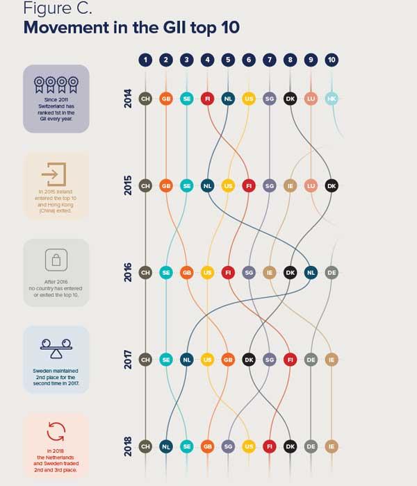 GII- Global Innovation Index
