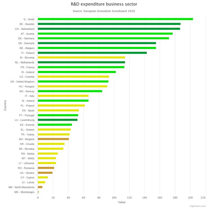 Switzerland - classement Europe