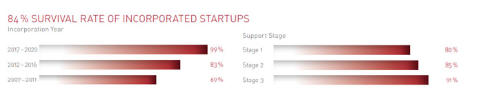 survival rate startup
