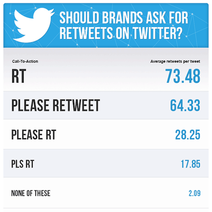 Ask followers to retweet on Twitter