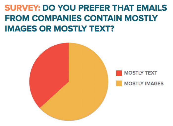 Hubspot Science Email Marketing Survey