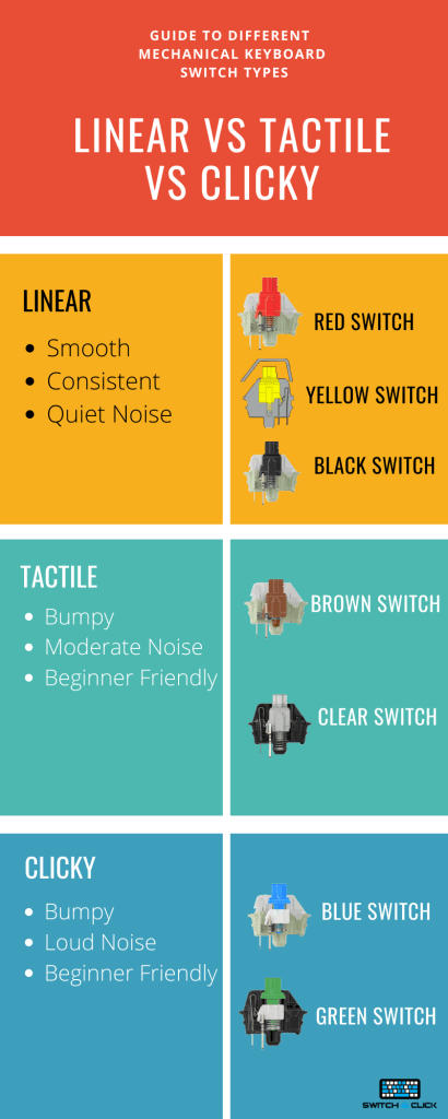Clicky vs tactile vs linear switch