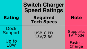 Switch Charger Speed Rating 5.0