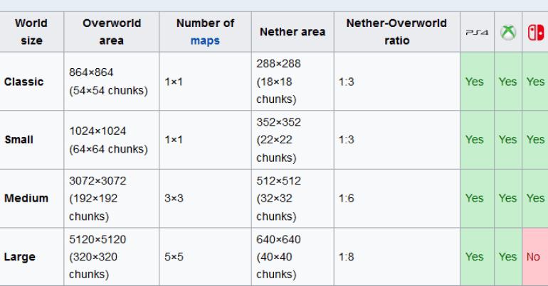 Minecraft World Sizes