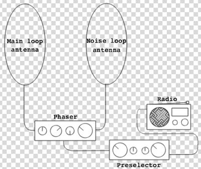 Fig.4 Final urban noise mitigation schematic