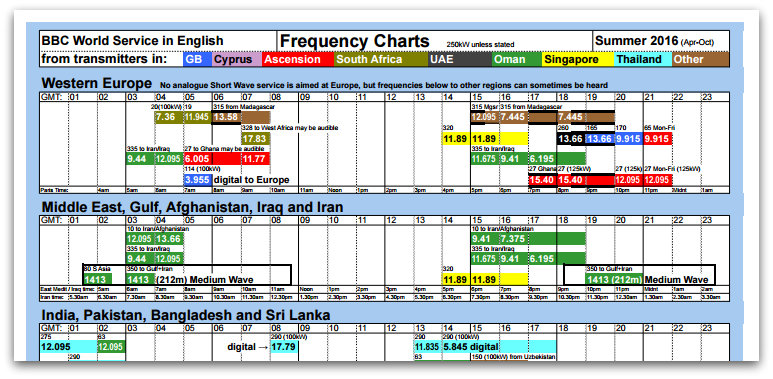 Alex updates shortwave frequency charts for 2016 summer season | The
