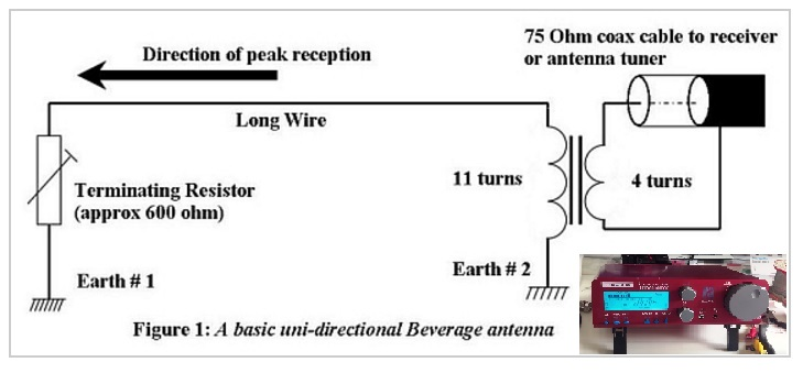 Oxford Shortwave Log 200 Metre Beverage Antenna Initial Reception. Hi There I Have Finally Deployed The Medium Wave Circledesign 200 Metre Beverage Antenna Schematic Diagram Above At Woods Use In Oxford Uk. Wiring. Long Wire Antenna Tuner Schematic At Scoala.co